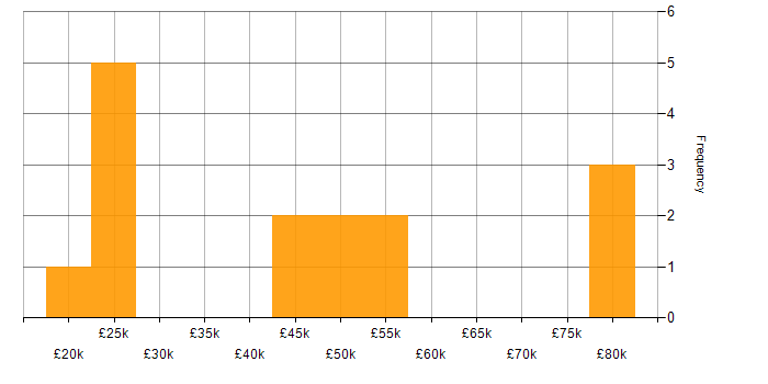 Salary histogram for Team Foundation Server in the West Midlands