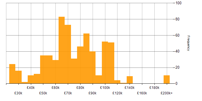 Salary histogram for TeamCity in England
