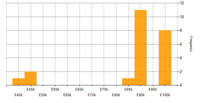 Salary histogram for TeamCity in Surrey