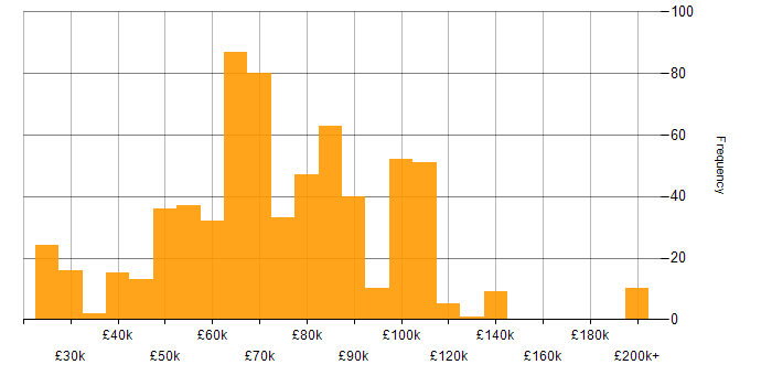 Salary histogram for TeamCity in the UK