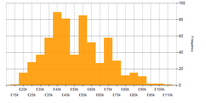 Salary histogram for Technical Analyst in the UK