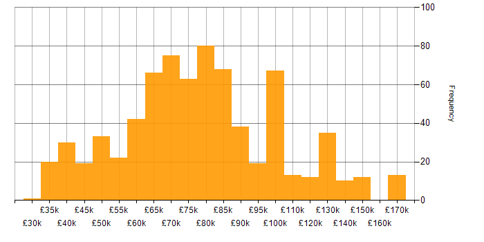 Salary histogram for Technical Leader in the UK