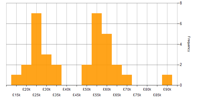 Salary histogram for Telecoms in the East Midlands