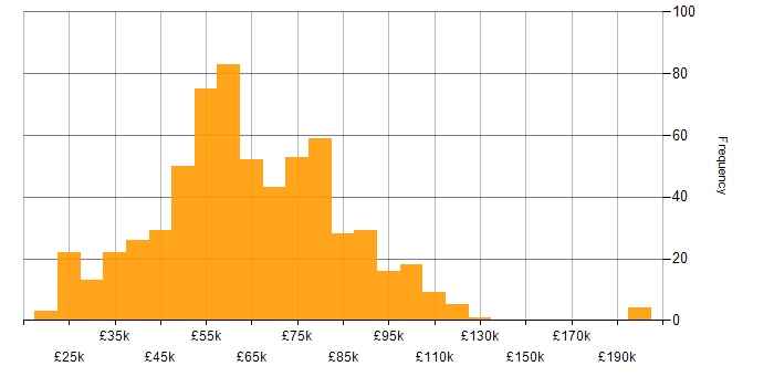 Salary histogram for Telecoms in London