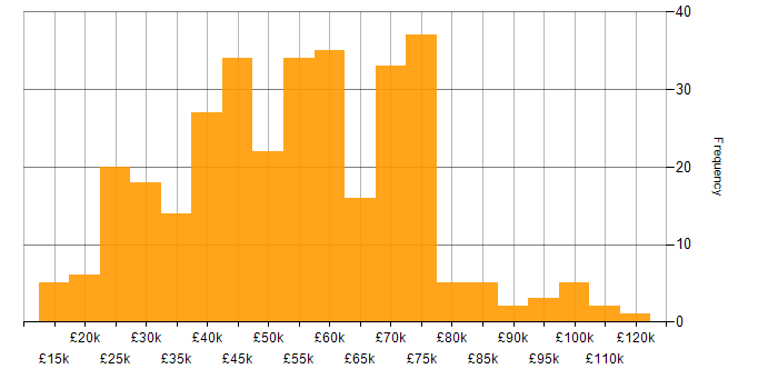 Salary histogram for Telecoms in the South East