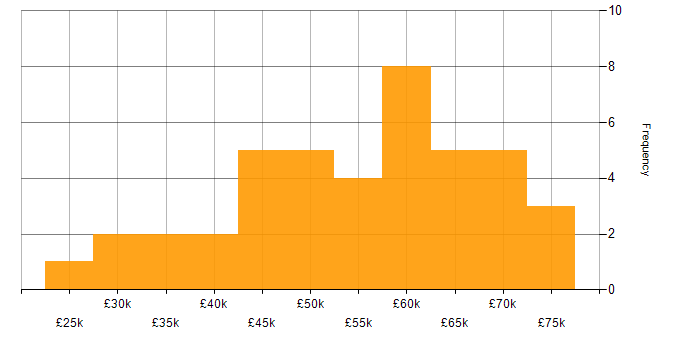 Salary histogram for Telecoms in Surrey