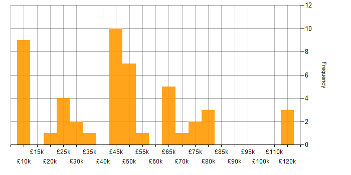 Salary histogram for Telecoms in West Yorkshire