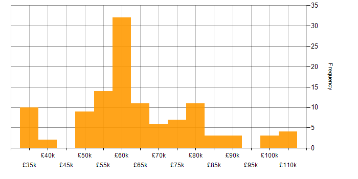 Salary histogram for Terraform in the East of England