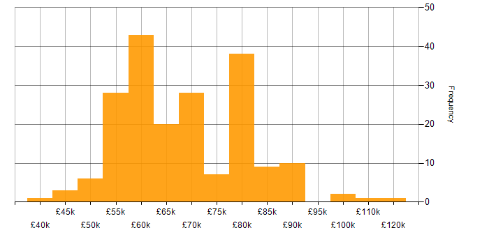 Salary histogram for Terraform in Yorkshire