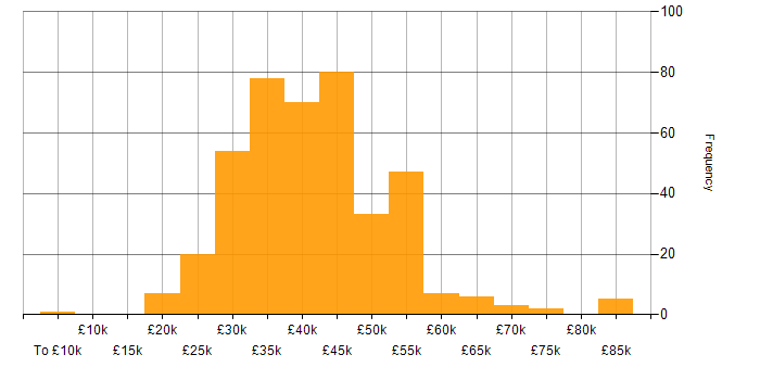 Salary histogram for Test Analyst in the UK