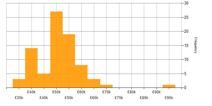 Salary histogram for Test Automation in Brighton