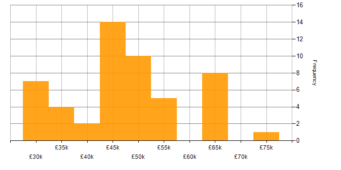 Salary histogram for Test Automation in Devon