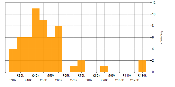 Salary histogram for Test Automation in Nottinghamshire