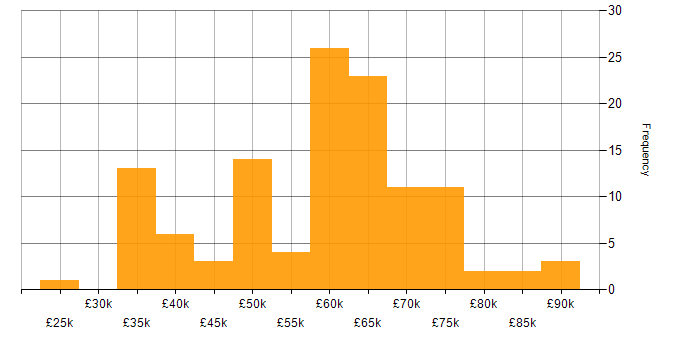 Salary histogram for Test Automation in Reading