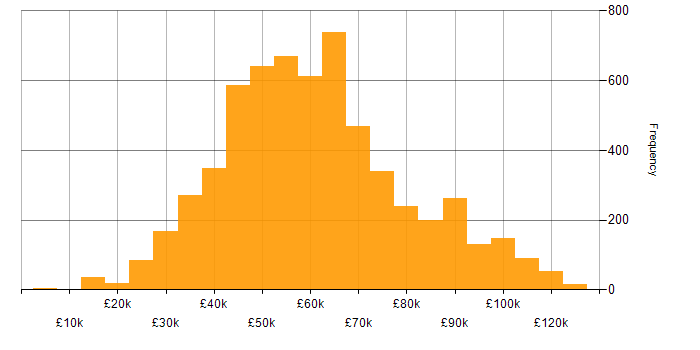 Salary histogram for Test Automation in the UK