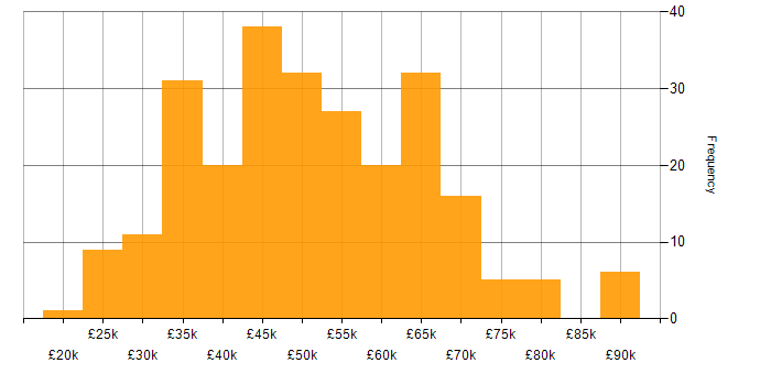 Salary histogram for Test Automation in the West Midlands