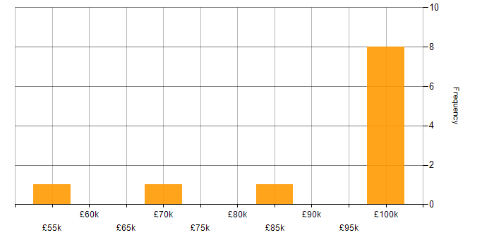 Salary histogram for Test Automation in Woking
