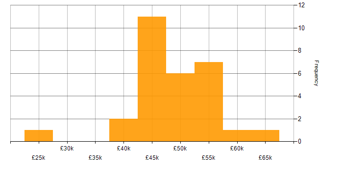 Salary histogram for Test Automation Engineer in the South West