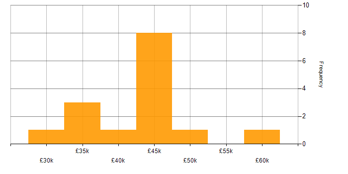 Salary histogram for Test Scripting in Gloucestershire