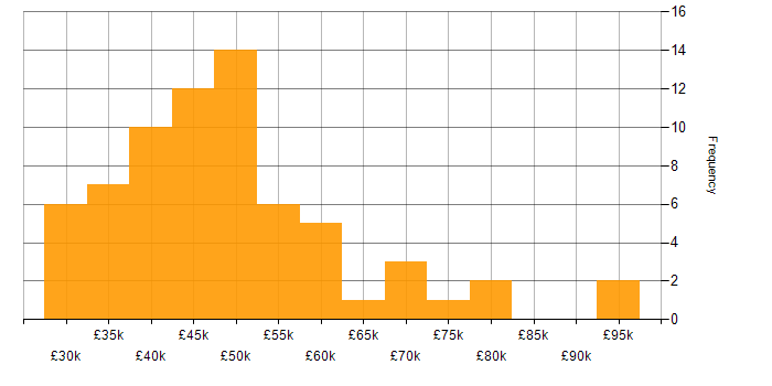 Salary histogram for Tester in Yorkshire