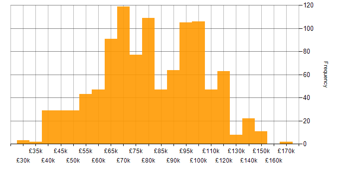 Salary histogram for Thought Leadership in the UK