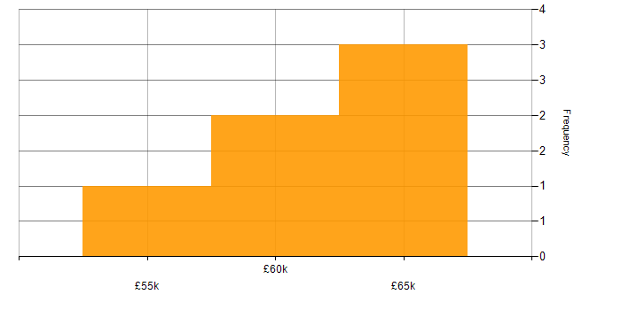 Salary histogram for Thycotic in London
