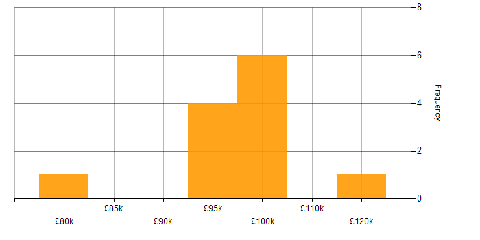 Salary histogram for TOGAF Enterprise Architect in the UK