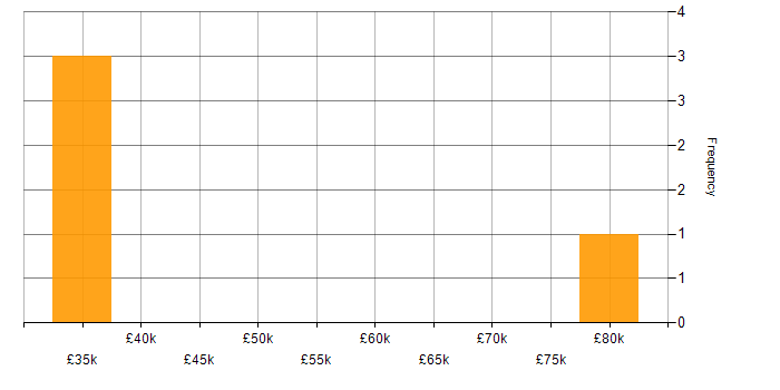 Salary histogram for Tomcat in Glasgow