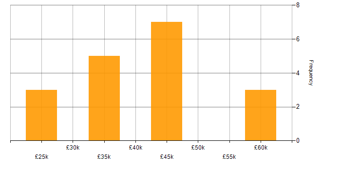 Salary histogram for Trend Analysis in the South East