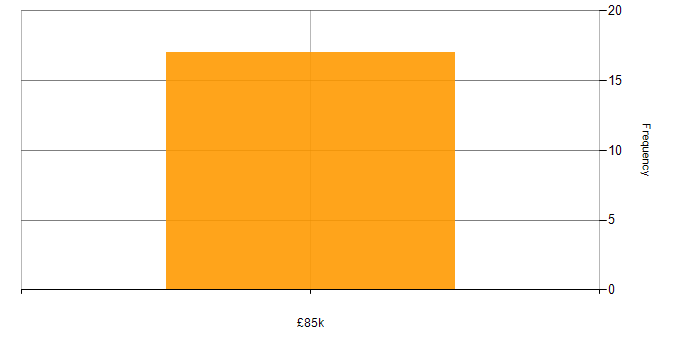 Salary histogram for Twitter in the Midlands