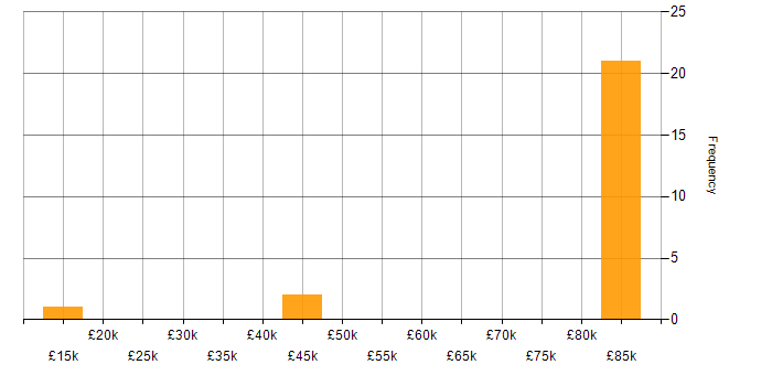 Salary histogram for Twitter in the South West