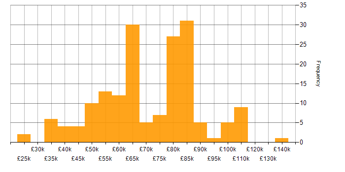 Salary histogram for Twitter Bootstrap in London