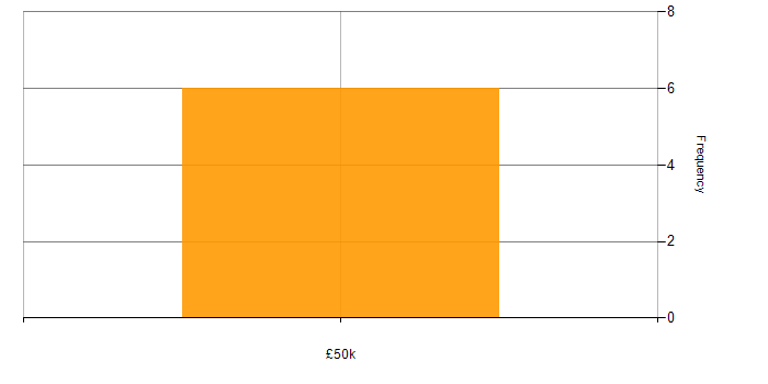Salary histogram for Twitter Bootstrap in Oxfordshire