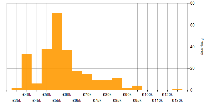 Salary histogram for TypeScript in Manchester