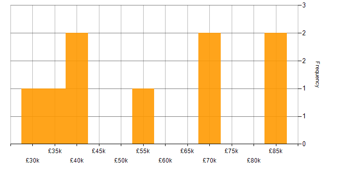 Salary histogram for Ubuntu in the West Midlands