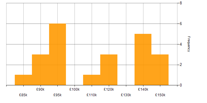 Salary histogram for Ultra-Low Latency in the UK