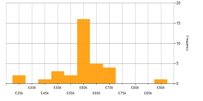 Salary histogram for Umbraco in London