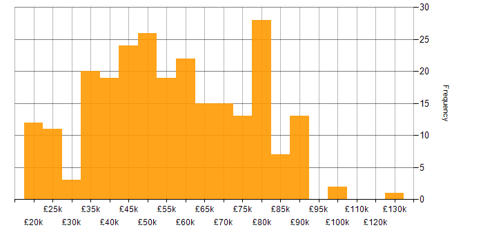 Salary histogram for Unified Communications in the UK