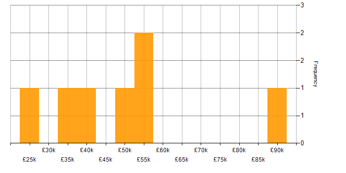 Salary histogram for Unit Testing in Northern Ireland