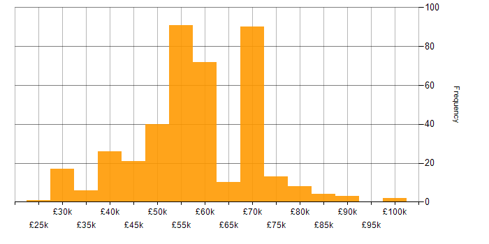 Salary histogram for Unit Testing in the South East