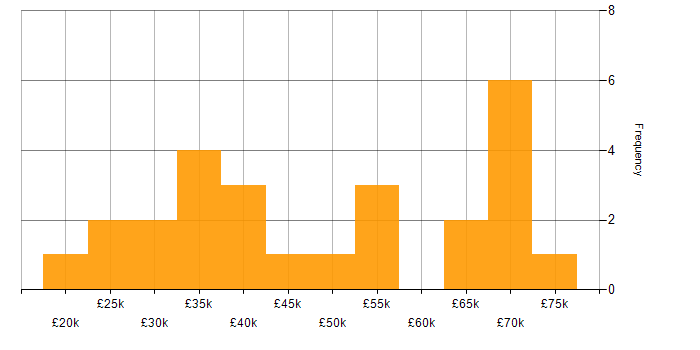 Salary histogram for Unix in the East of England