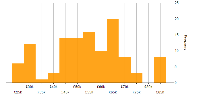 Salary histogram for Unix in the South West