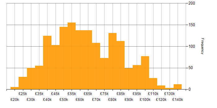 Salary histogram for Unix in the UK