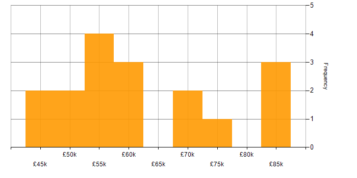 Salary histogram for Unix in West Sussex