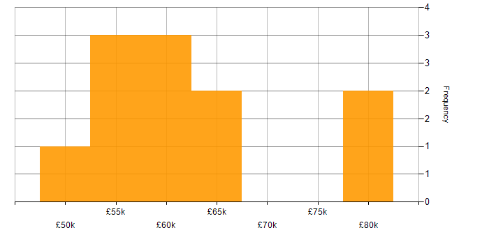Unreal Engine jobs in London, average salaries and trends