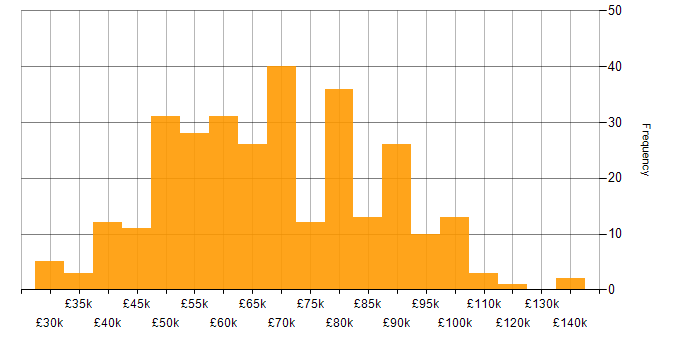 Salary histogram for User Experience in the City of London