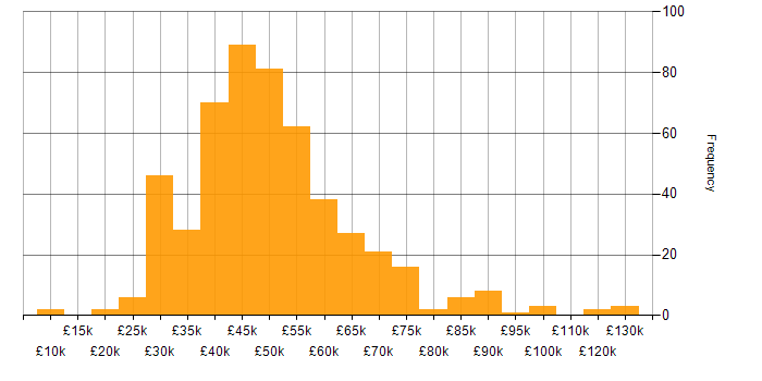 Salary histogram for User Experience in the North of England