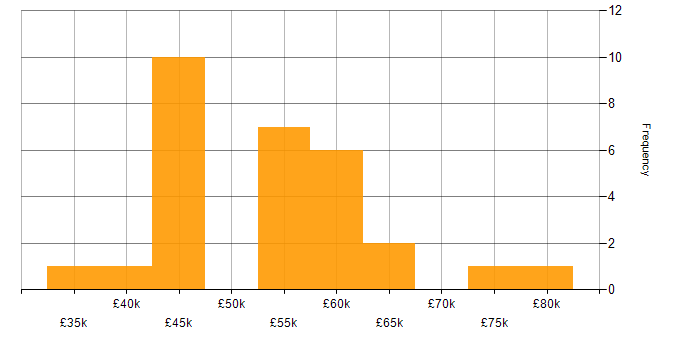 Salary histogram for User Stories in the East of England