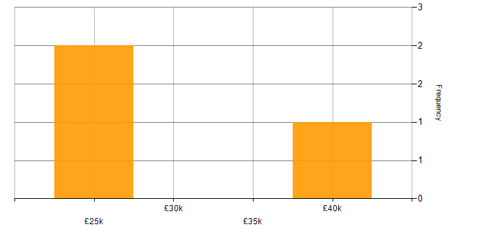 Salary histogram for V-Ray in the UK
