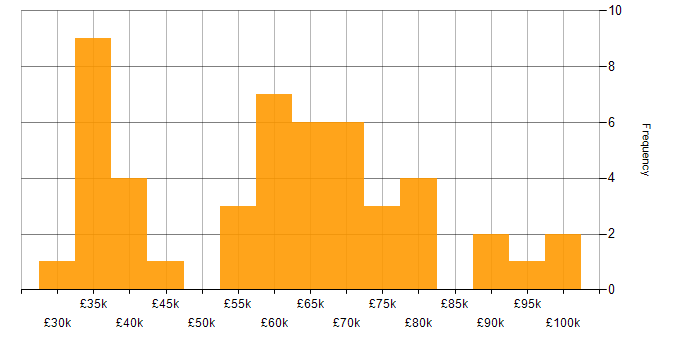 Salary histogram for Vagrant in the UK